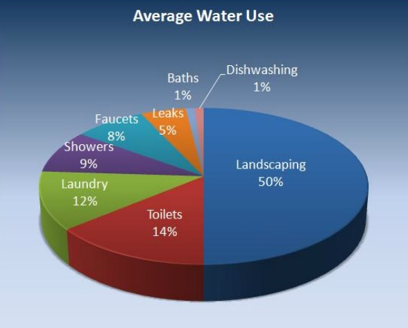 Saving Water At Home Save Water Santa Fe
