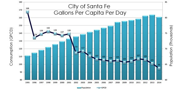Santa Fe Drops Water Use Below 100 Gallons Per Person Per Day, Sets Standard for the West
